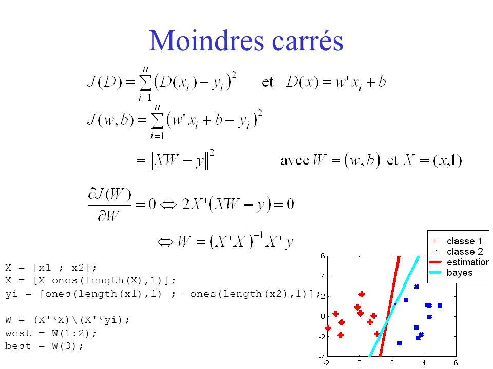Moindres carrés X = [x1 ; x2]; X = [X ones(length(X),1)];